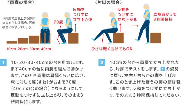 ロコモティブシンドローム①
