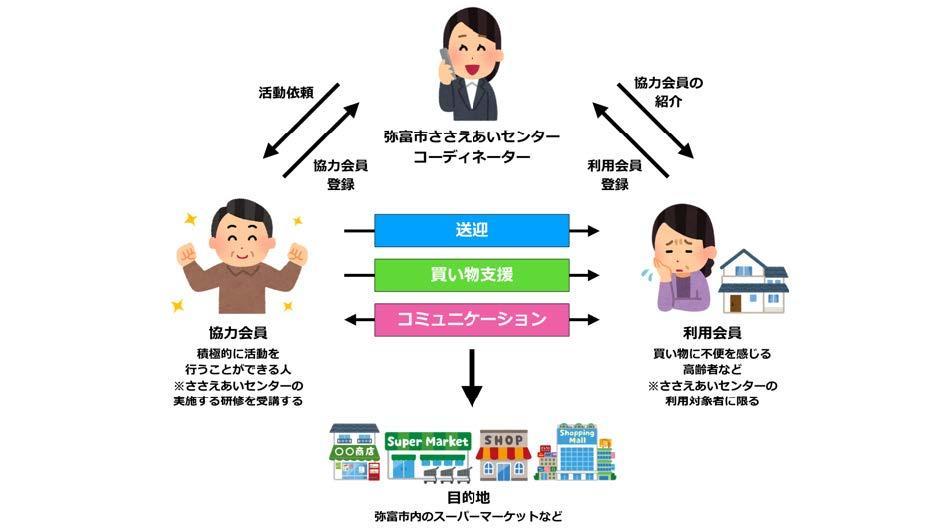 弥富_【買い物支援サービス】事後配布リリース_(最終稿201028).jpg